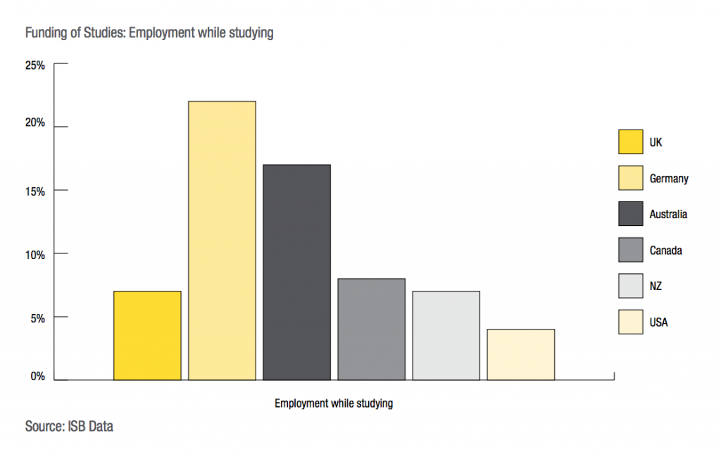 The report reveals a low level of reliance on part-time work to help UG students in the UK