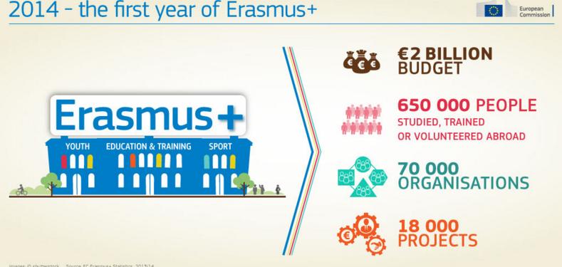 Image:  EC Erasmus+ statistics.