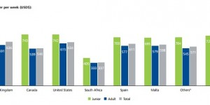 ALTO: decrease in junior and adult markets despite previous growth