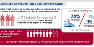 Campus France: language, financial concerns barriers to study abroad