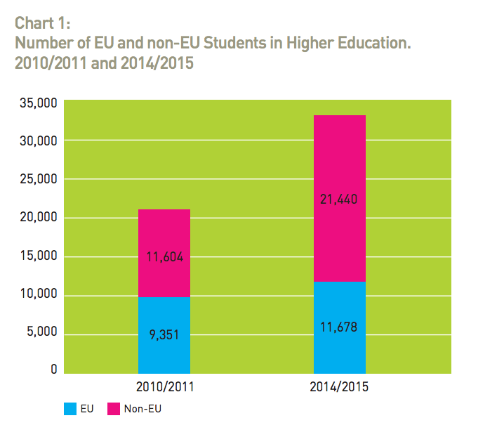 Graphic from international education strategy report showing international student enrolments
