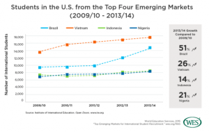 The report notes rapid growth in student numbers coming from these four emerging markets.