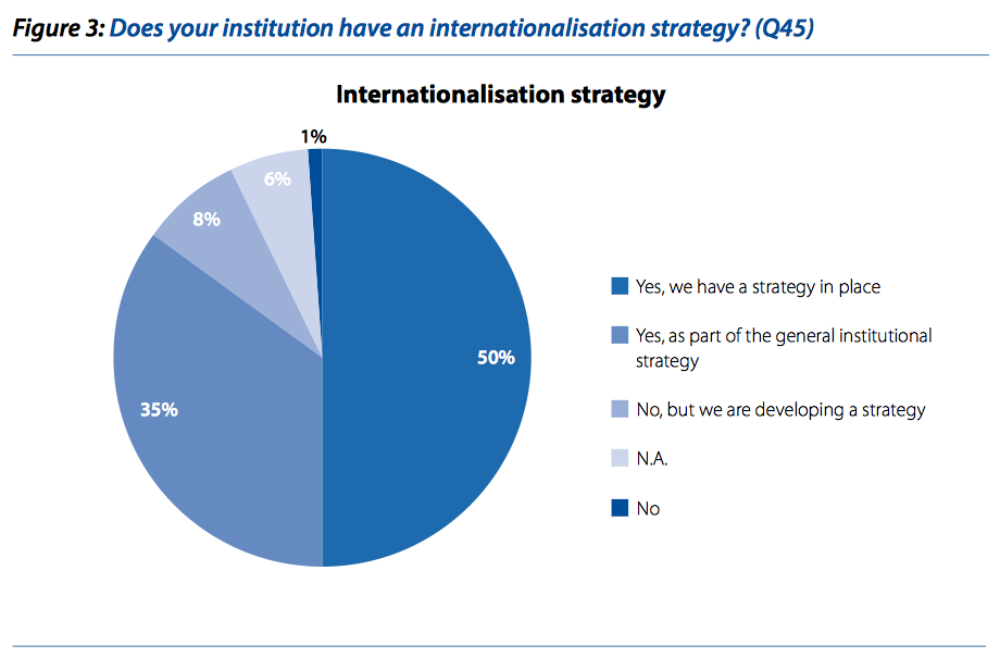 glanbias internationalisation strategy
