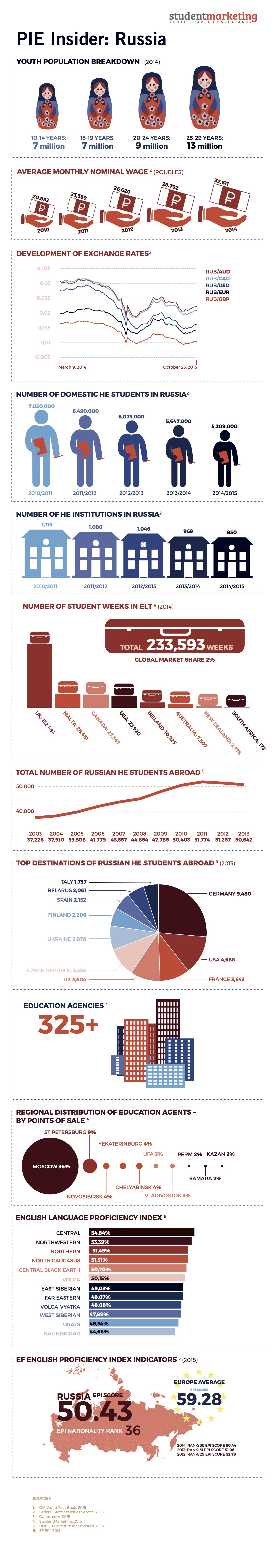 Russia_Infographics_151028