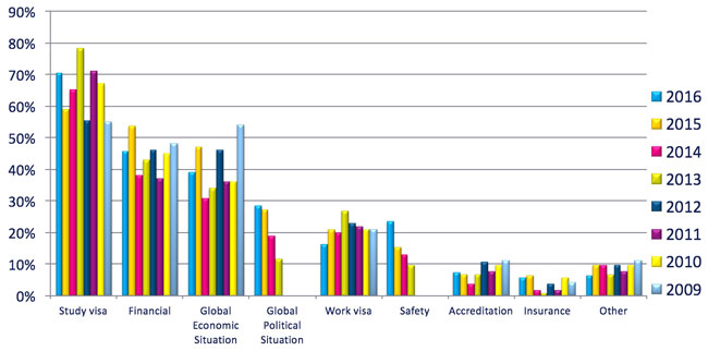 The ICEF i-graduate Agent Barometer revealed growing apprehension about study visas and the global political situation.