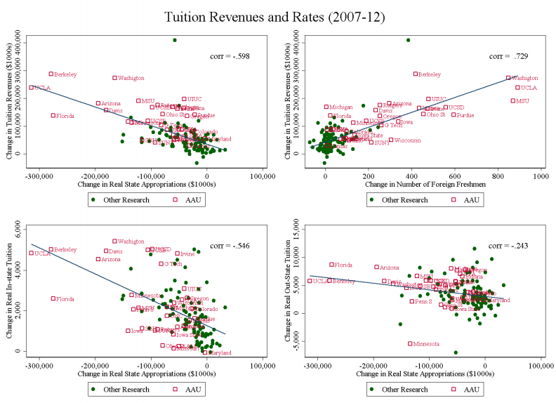 Graphs show the strong negative correlation between state appropriations for public research universities and foreign enrolments. Source: NBER.