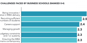 Innovation in MBA delivery 'top challenge' business school leaders say