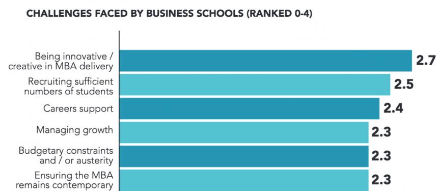 留学参考:What challenges do business schools face? - 宁春龙 - 宁老师留学DIY咨询