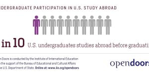 Europe is first choice for US mobile students