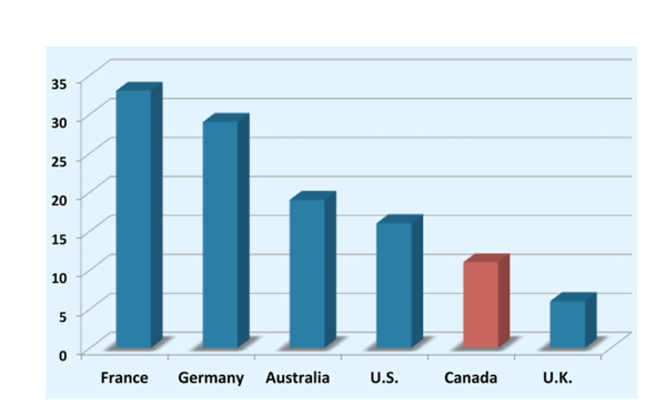 Canada sits ahead of only the UK in proportion of post-secondary students abroad. Photo: CIPS & Munk School of Global Affairs