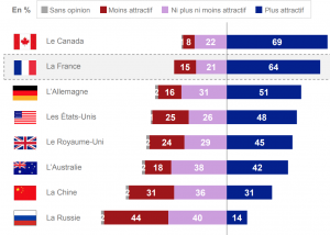 Respondents were asked which of each of the following countries seem more attractive than before, less attractive than before or neither more nor less attractive than before. Image: Campus France