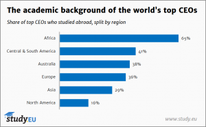 32% of CEOs study abroad, according to Study.EU research 1