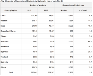 Top 10 number of international students by nationality. Image: JASSO
