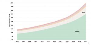 Nuffic data reveals Dutch recruitment diversity
