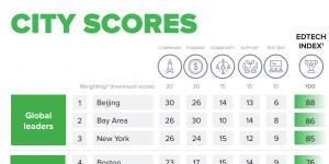 Beijing top edtech city - Navitas Ventures