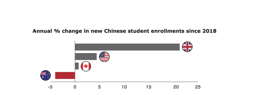 Source: National statistical agencies, based on latest available data in 2019. Canada data based on number of new study permits through August 2019; Australia data based on number of YTD commencements through August 2019; UK data is based on number of tier-4 student visas issued through June 2019; US enrollment data is based on the number of F-1 student visas issued through September 2019.
