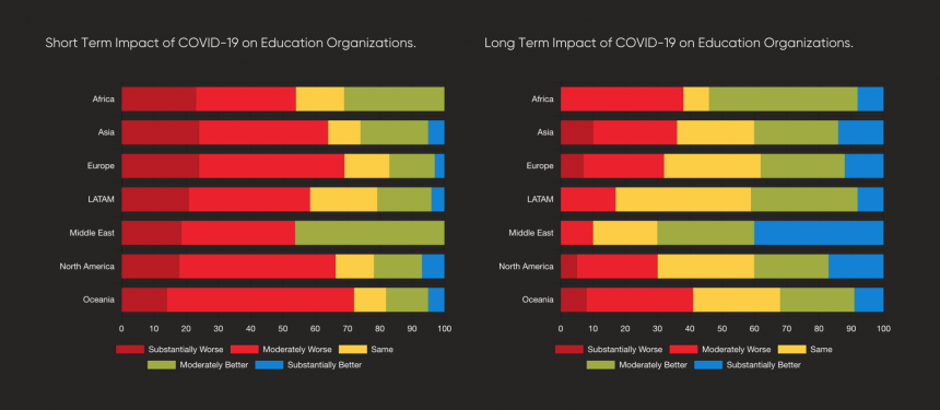 Most institutions expect to be worse off, but edtech can lessen impact